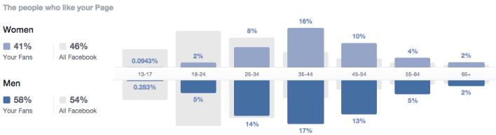 fb-demographics