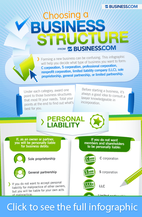 The Right Type of Business For You To Start [infographic] 1