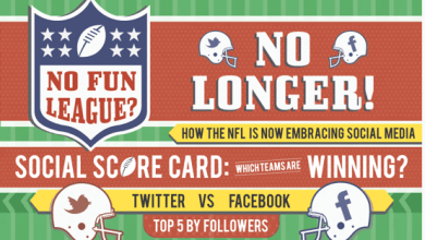 Photo of The NFL Finally Embraces Social Media [infographic]