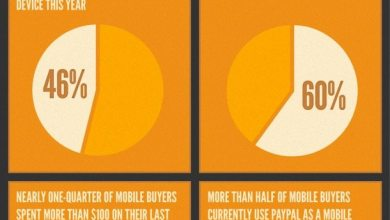 Photo of How Will You Spend Your Holiday Money? [infographic]