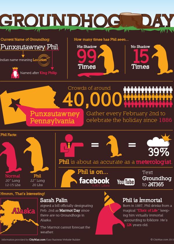 Happy Groundhog Day [infographic] 1
