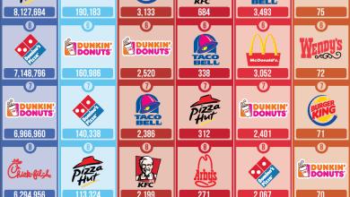 Photo of Top 10 Restaurants in Social Media [Infographic]
