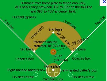 Seven Reasons Baseball Is Better Than Football 1