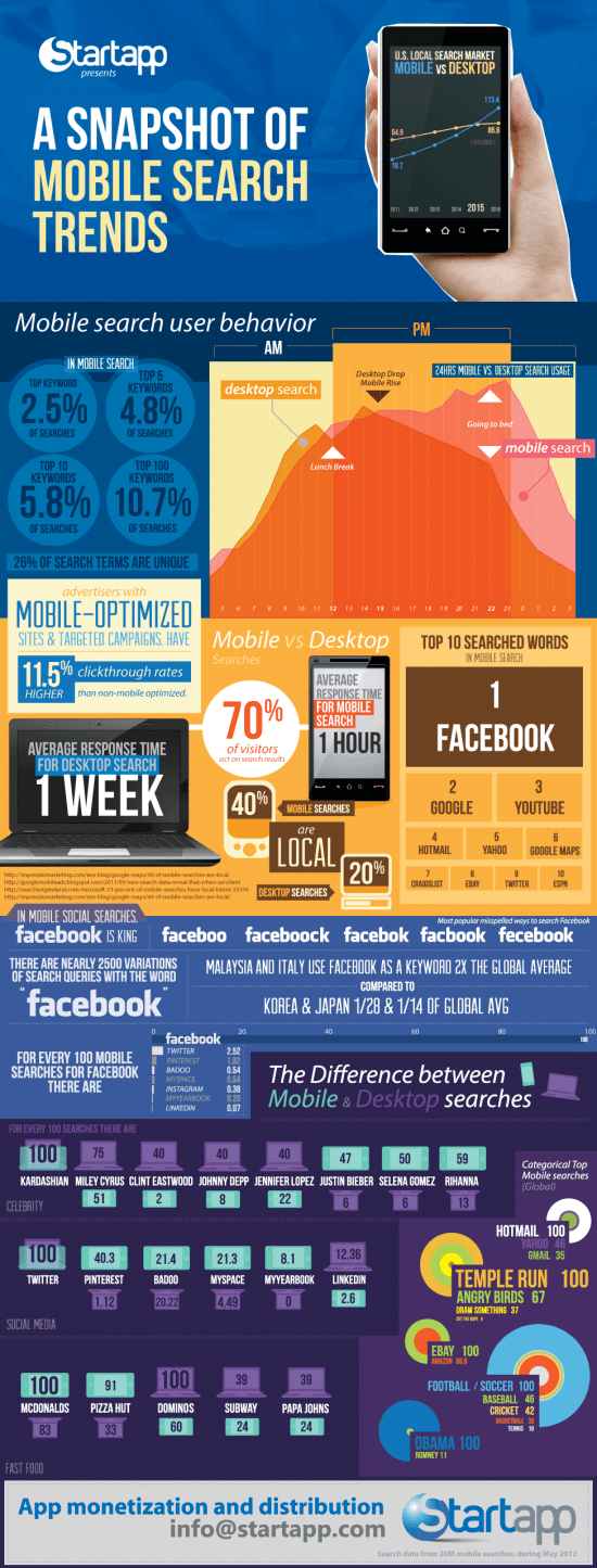 A Snapshot of Mobile Search Trends [Infographic]