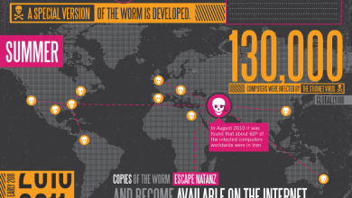 Photo of Stuxnet: The New Face of Cyber Warfare [Infographic]