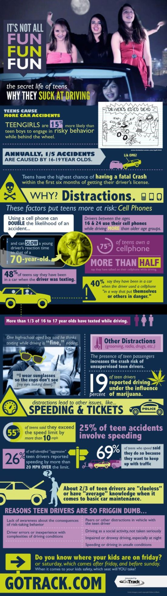 Infographic: Teen Tracker