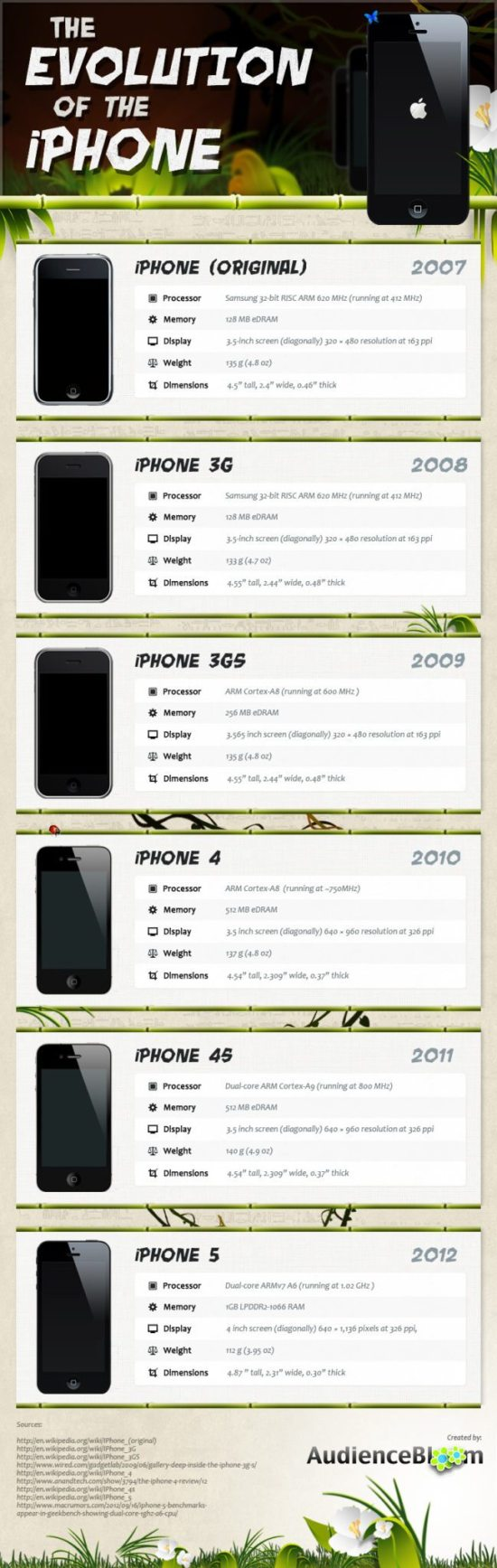 The Evolution of The iPhone