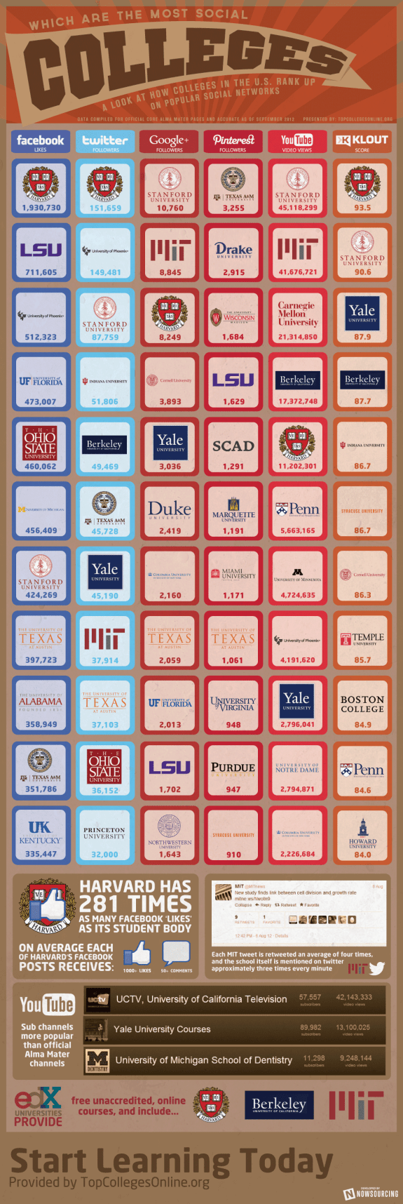 The Most Social Colleges [Infographic] 1