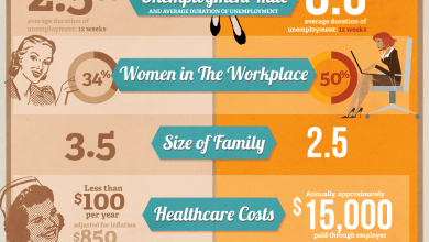 Photo of The Two Income Trap [Infographic]