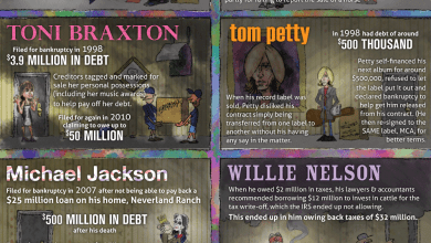 Photo of From Riches to Rags [Infographic]