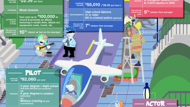 Photo of What Do You Want To Be When You Grow Up? [Infographic]