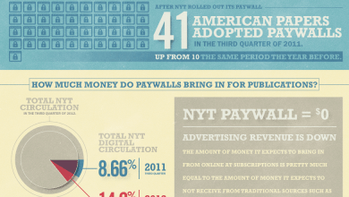 Photo of The Paywall Trend [Infographic]