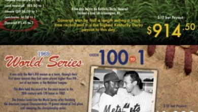 Photo of Biggest Underdog Payouts in Sports History [Infographic]