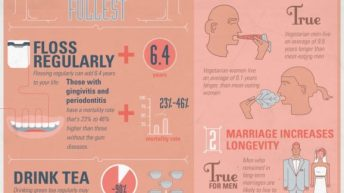 Who Wants to Live Forever? [Infographic] 4