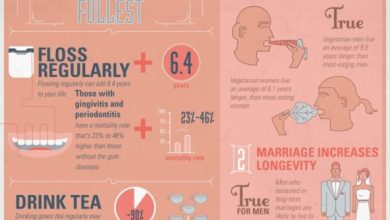 Photo of Who Wants to Live Forever? [Infographic]