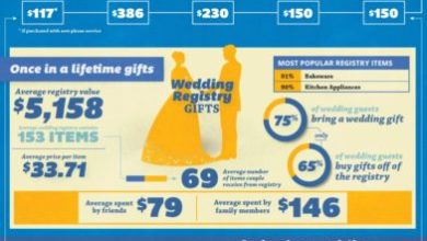 Photo of We Want More Than What Others are Willing to Give: Social Gifting [Infographic]