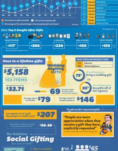 We Want More Than What Others are Willing to Give: Social Gifting [Infographic] 1