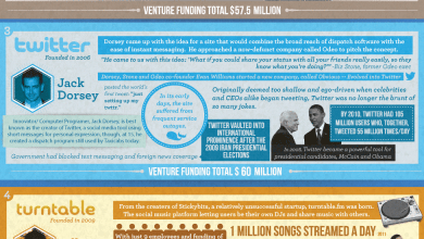 Photo of The 5 Biggest Internet Entrepreneurs of 2012 [Infographic]