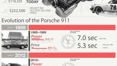 Photo of The Porsche 911: America's Favorite Sports Car