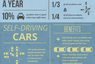 Photo of The Car of the Future [Infographic]