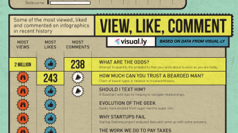 The Rise of Infographics [Infographic] 5