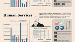 The Highest Paid CEOs in Charity [Infographic] 5