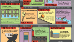 Can't Flush this History [Infographic] 13