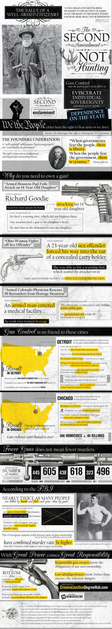 The Value of Well-Armed Citizenry