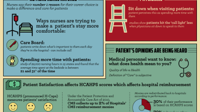 Photo of The Human Side of Healthcare [Infographic]