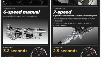 Photo of The Most Exhilarating Car Ever Built [Infographic]