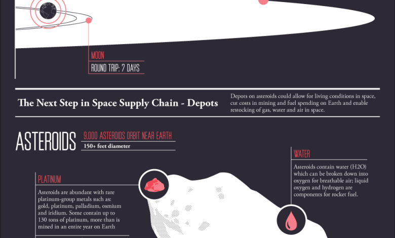 Photo of The Space Supply Chain [Infographic]