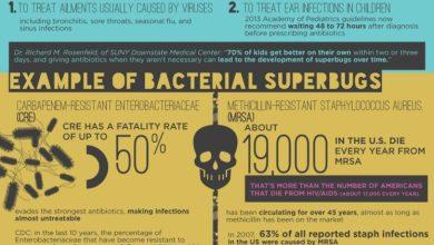 Photo of Antibiotic Misuse Creates Bacterial Superbugs [Infographic]