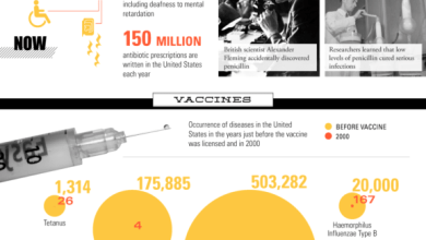 Photo of Welcome To 21st Century Health [Infographic]