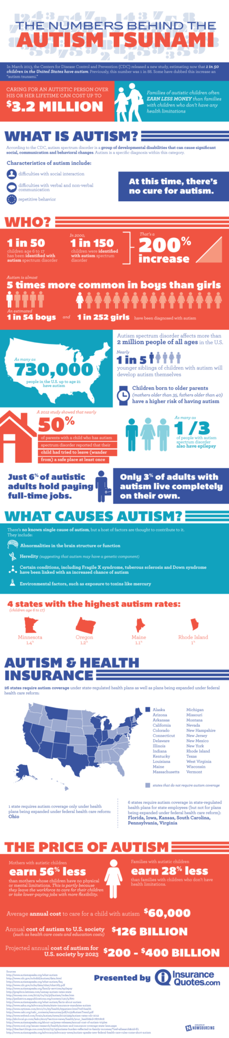 The numbers behind the autism tsunami [Infographic]