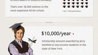Photo of The Largest Scholarships in American [Infographic]