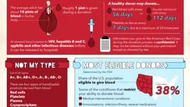 Photo of Blood Donation: The Hidden Truth About Who Can Give [Infographic]
