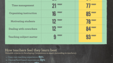 Photo of Great Teachers in Our Schools [Infographic]