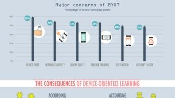 Classroom Technology [Infographic] 1