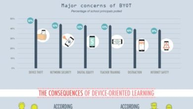 Photo of Classroom Technology [Infographic]