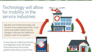 Photo of Projecting the Future of Industry [Infographic]