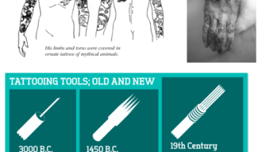 Photo of The History of Tattoos [Infographic]
