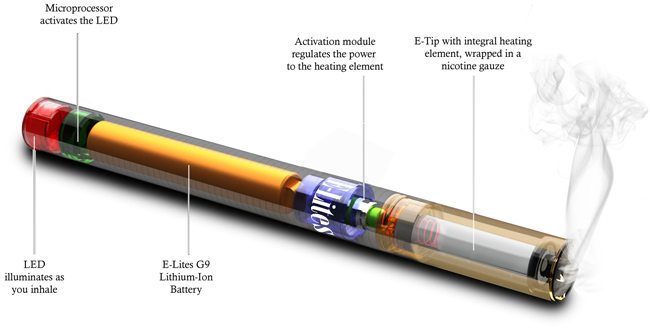 What's with These Electronic Cigarettes? 1