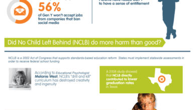 Photo of Gen Y Can't I Get a Job? [Infographic]