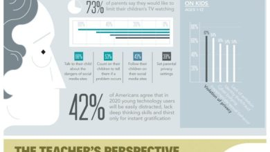 Photo of Media, Technology, and Today's Young Children [Infographic]