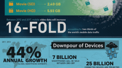 Photo of The Perfect Data Storm [Infographic]