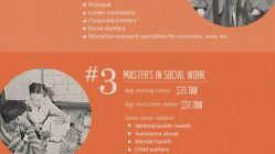 Master's Degrees that Don't Pay [Infographic] 11