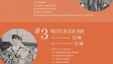 Photo of Master's Degrees that Don't Pay [Infographic]