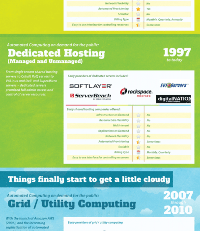 Photo of History of Cloud Computing [infographic]