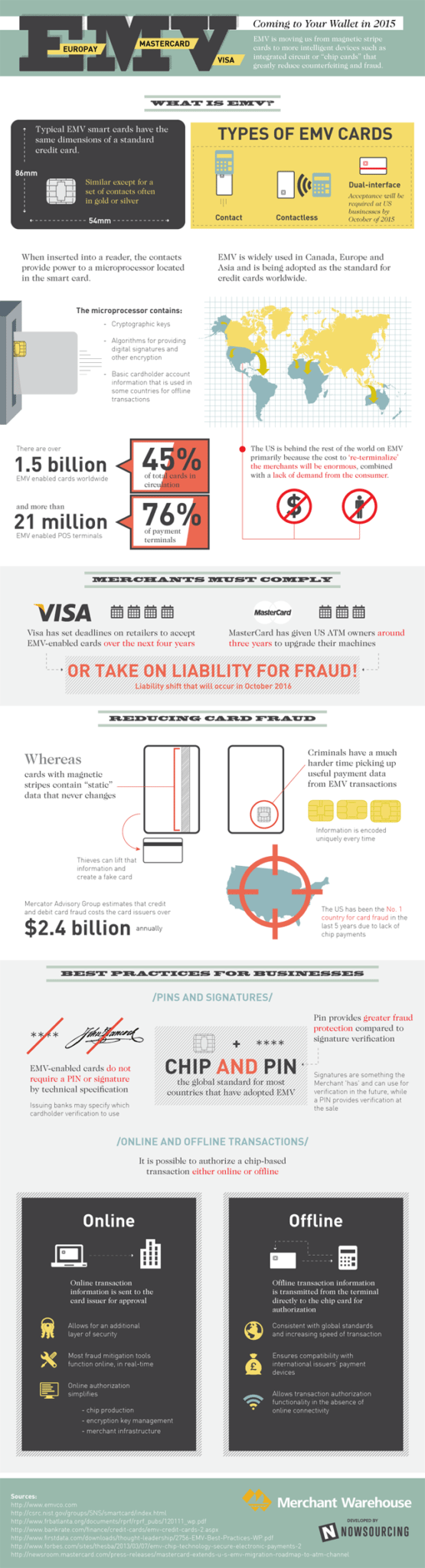 EMV Coming to Your Wallet - Infographic