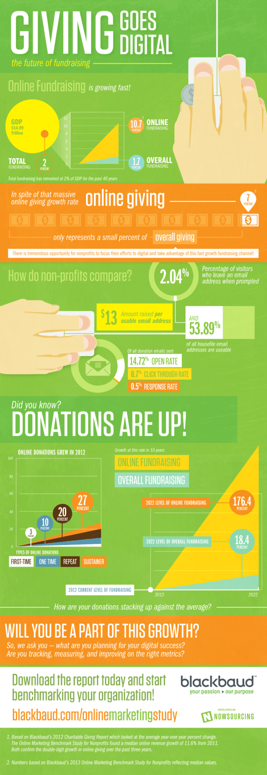 The Online Fundraising Boom [Infographic] 1